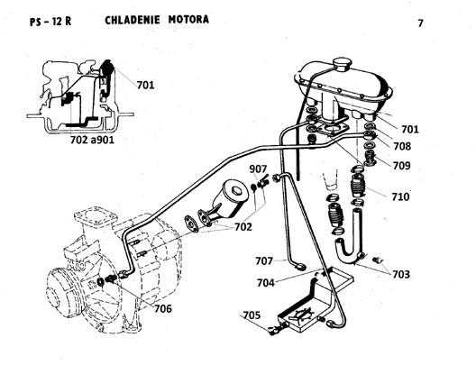 chladenie motora